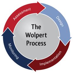 Wolpert process image
